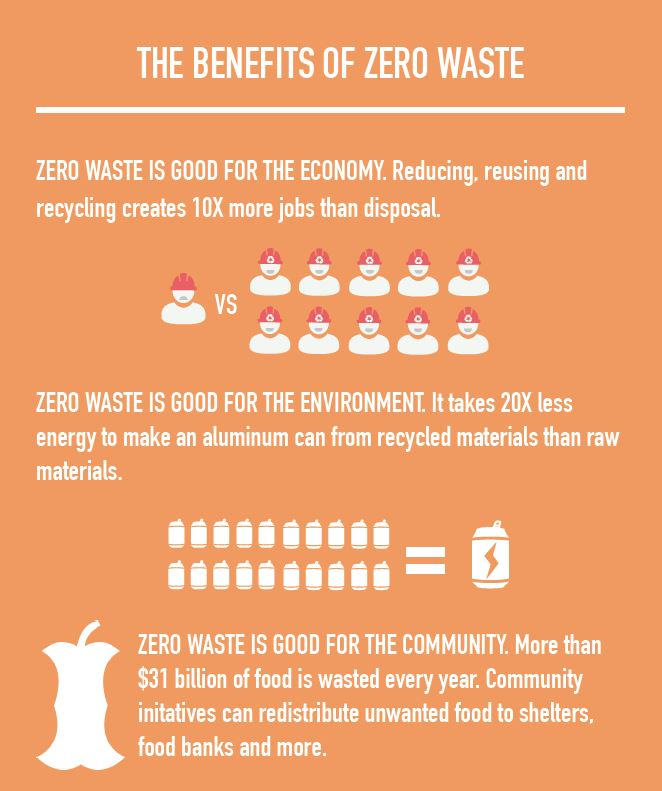 Benefits of Zero Waste infographic